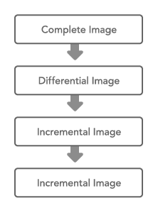 O&O DiskImage: Connection between image types